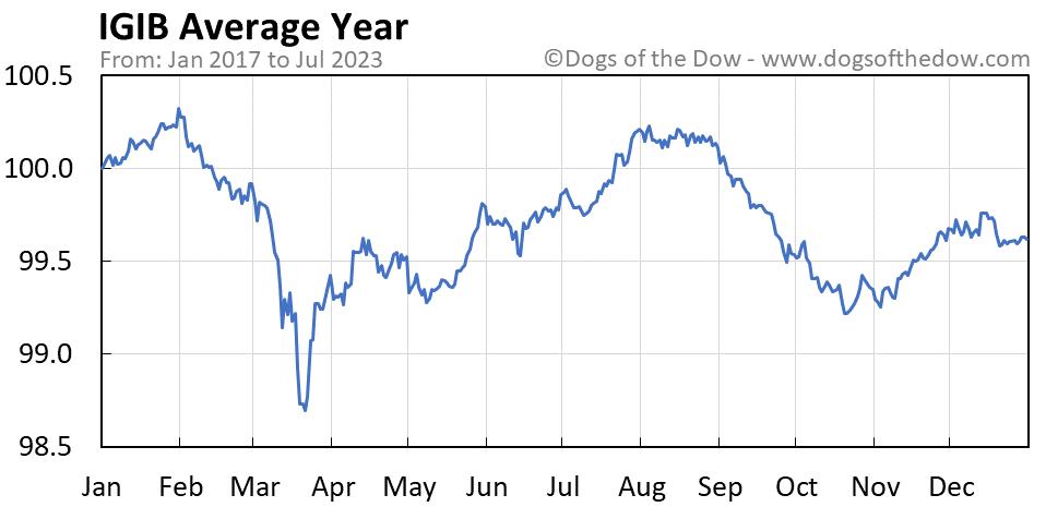 IGIB average year chart