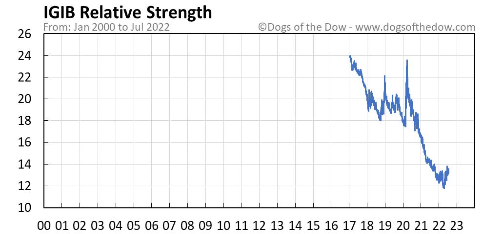 IGIB relative strength chart