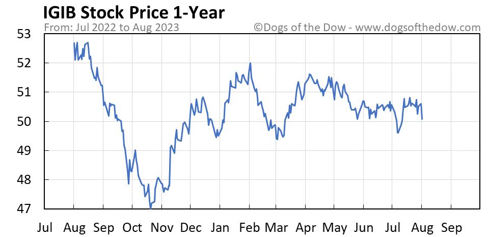 IGIB 1-year stock price chart
