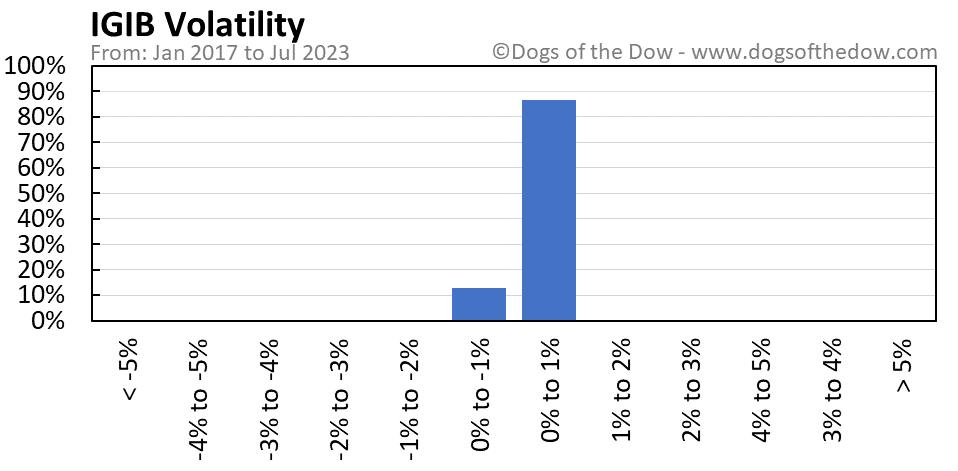 IGIB volatility chart