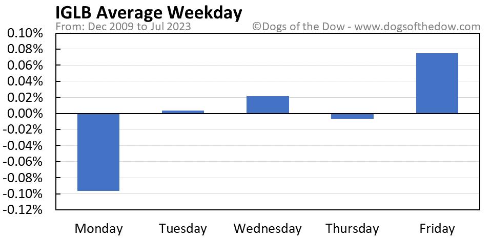 IGLB average weekday chart