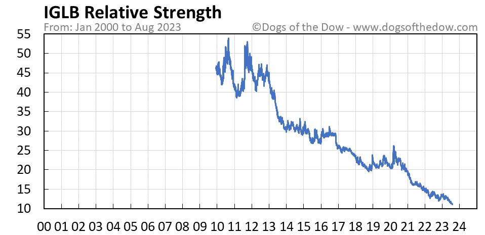 IGLB relative strength chart