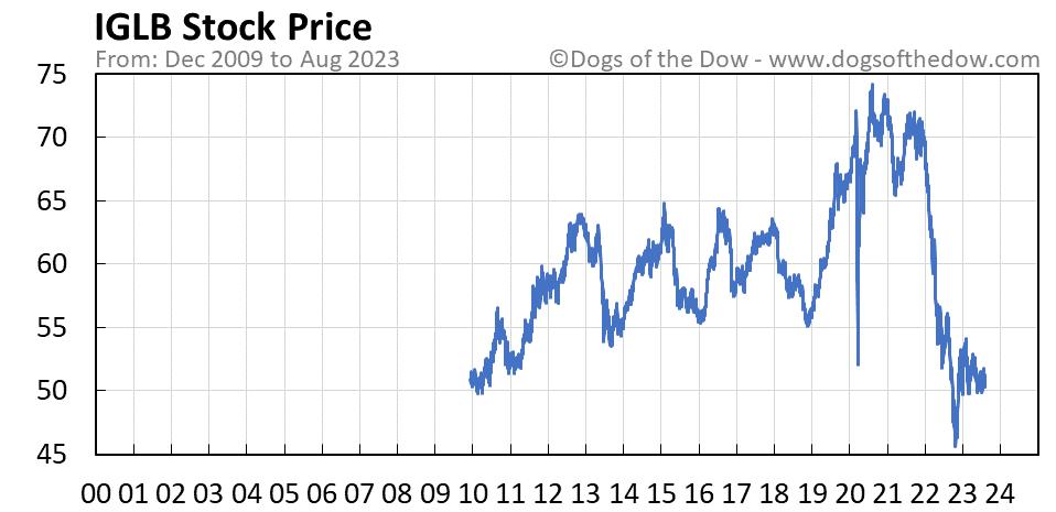 IGLB stock price chart