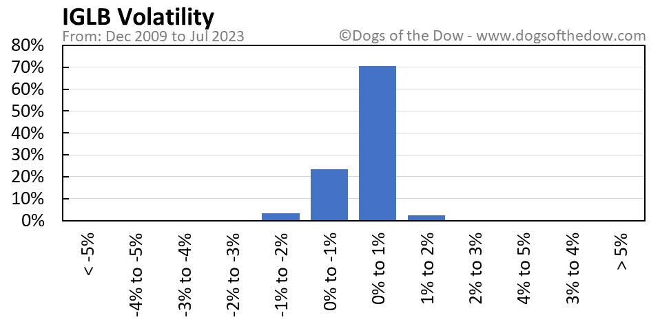 IGLB volatility chart
