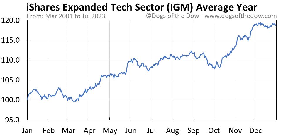 IGM average year chart