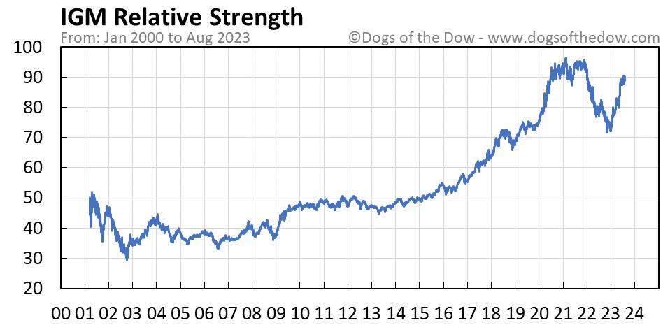 IGM relative strength chart