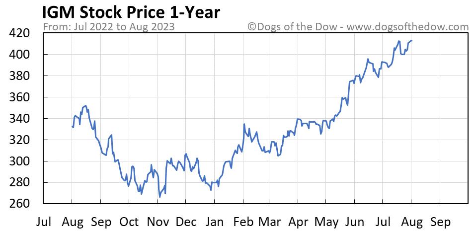 IGM 1-year stock price chart