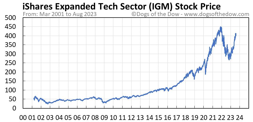IGM stock price chart