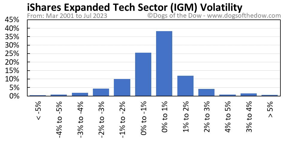 IGM volatility chart
