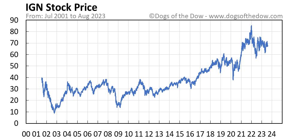 IGN stock price chart