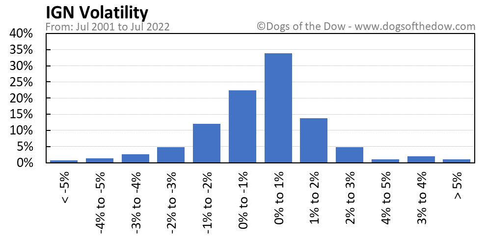 IGN volatility chart