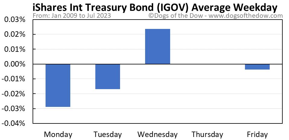IGOV average weekday chart