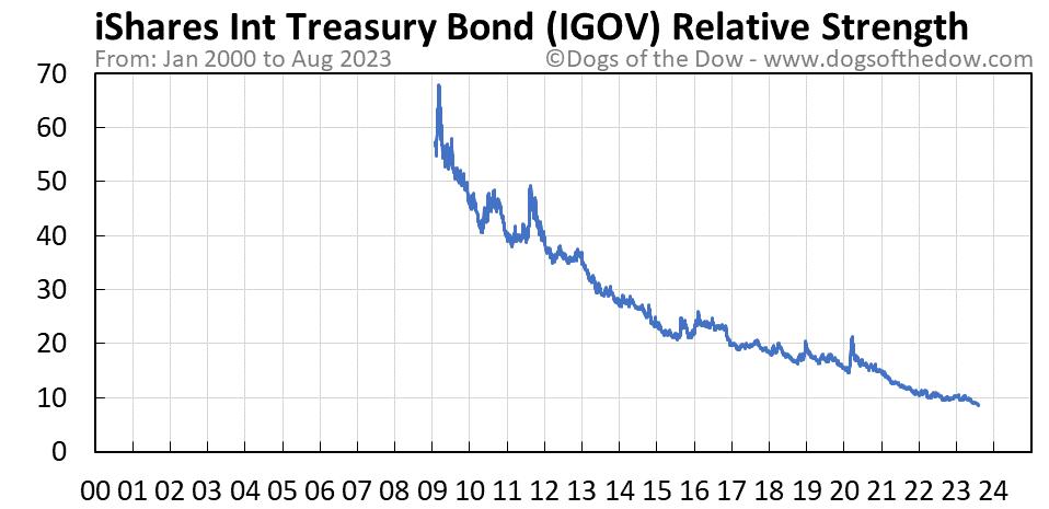 IGOV relative strength chart