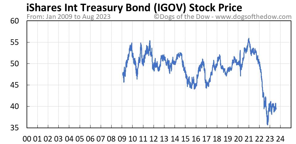 IGOV stock price chart