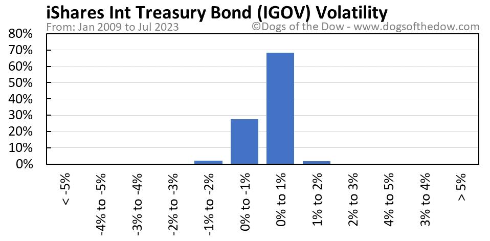 IGOV volatility chart