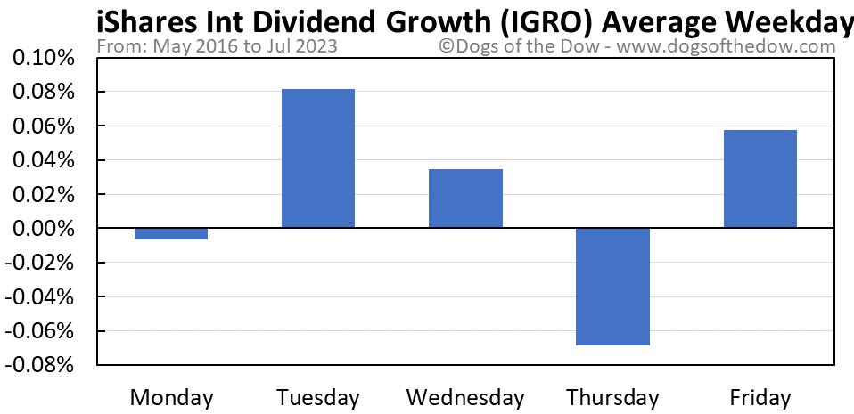 IGRO average weekday chart