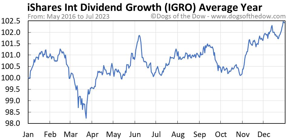 IGRO average year chart