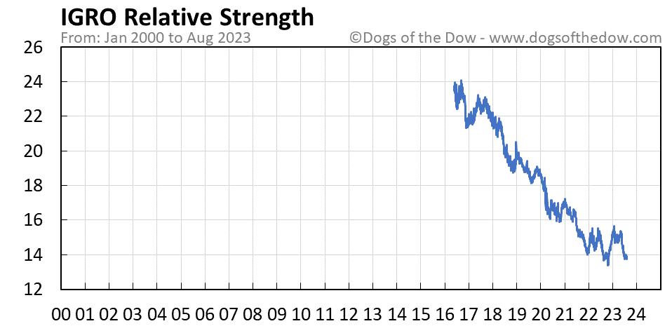IGRO relative strength chart