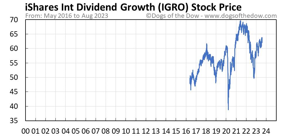 IGRO stock price chart