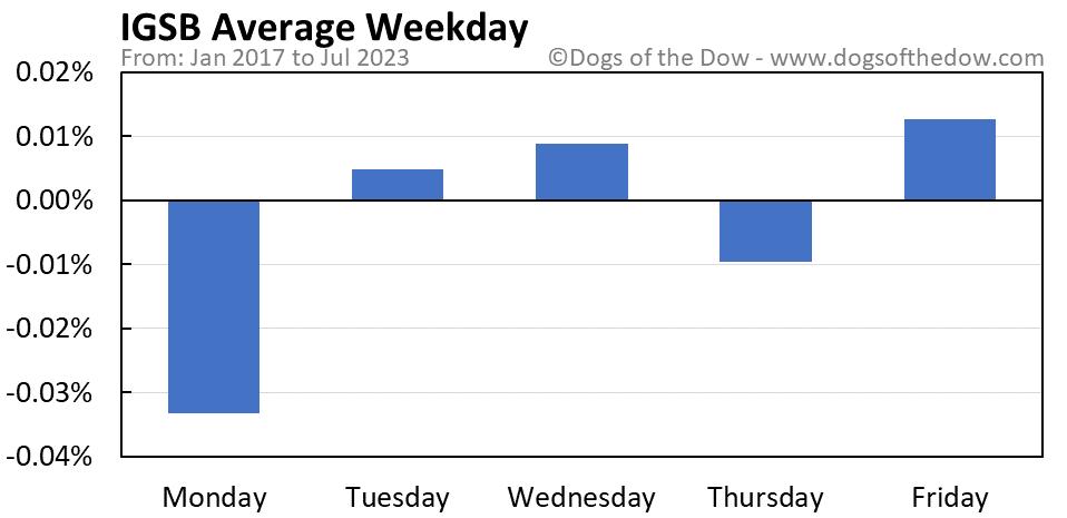 IGSB average weekday chart