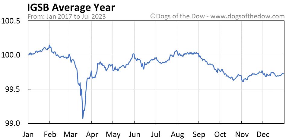 IGSB average year chart