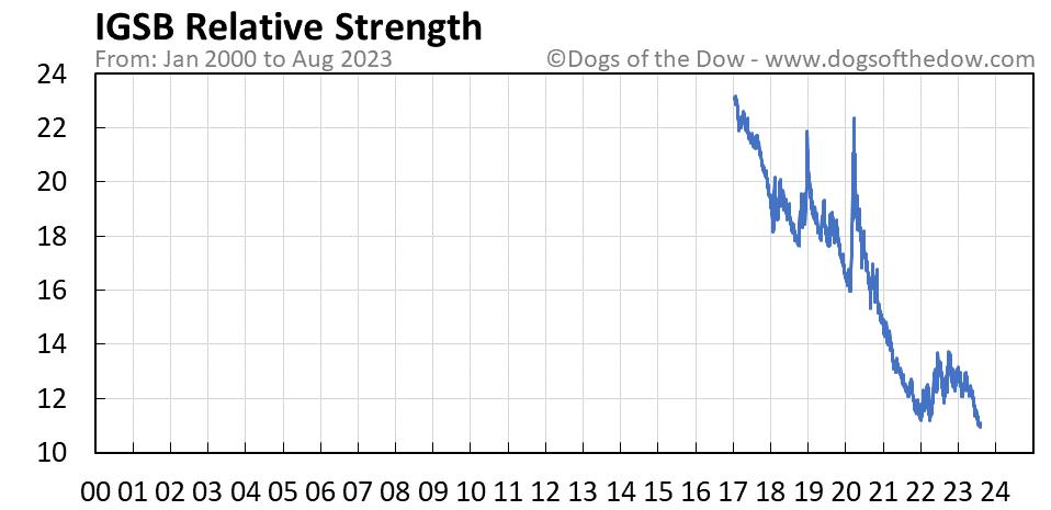 IGSB relative strength chart