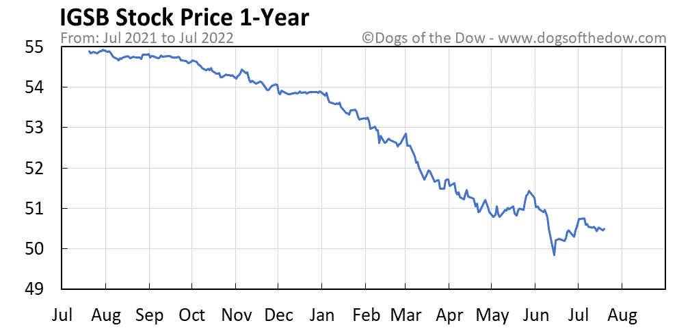 IGSB 1-year stock price chart