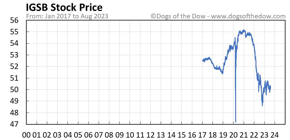 IGSB stock price chart