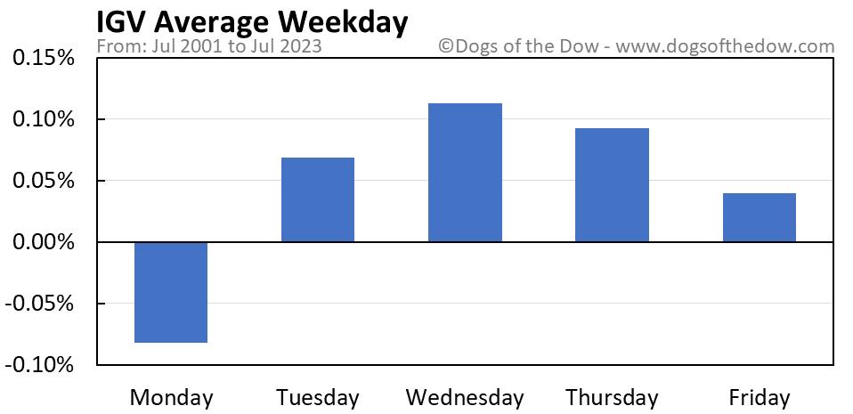 IGV average weekday chart