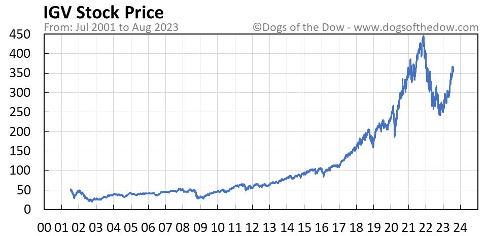 IGV stock price chart