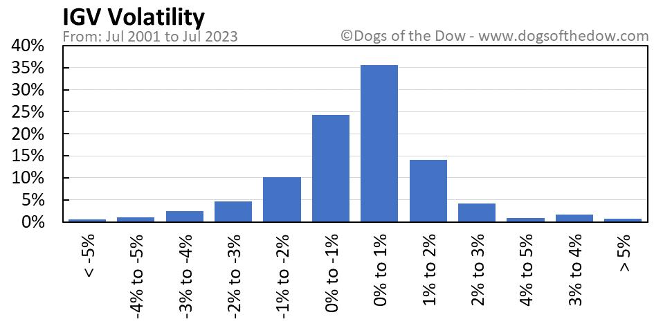 IGV volatility chart