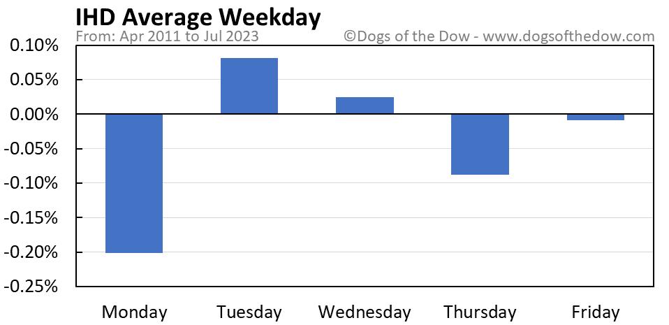 IHD average weekday chart