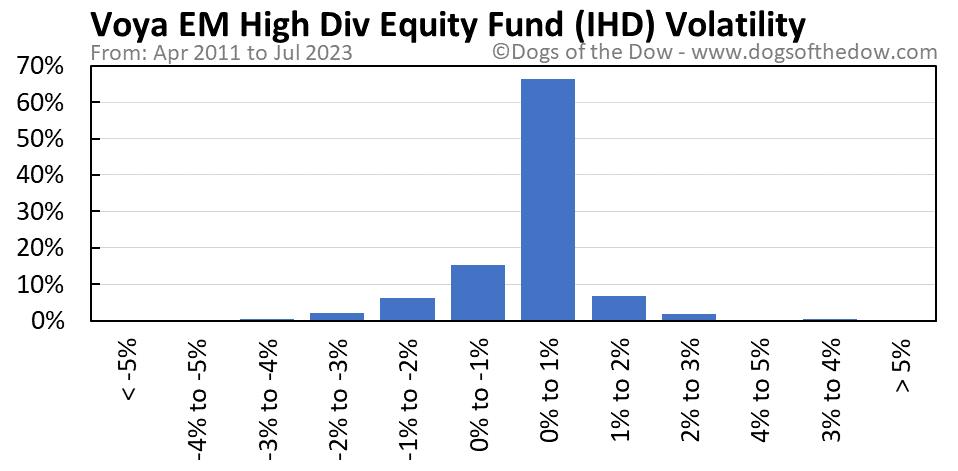 IHD volatility chart
