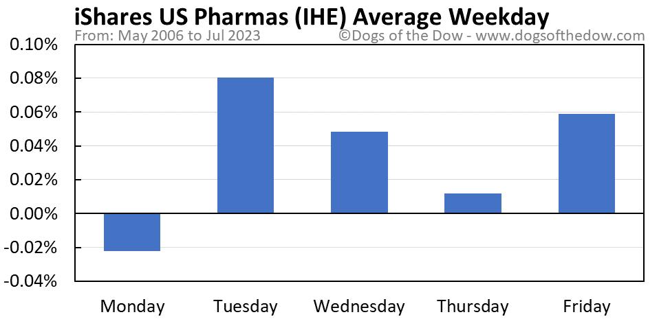 IHE average weekday chart