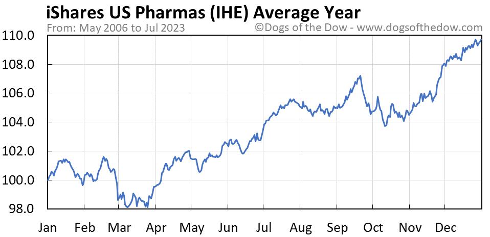 IHE average year chart
