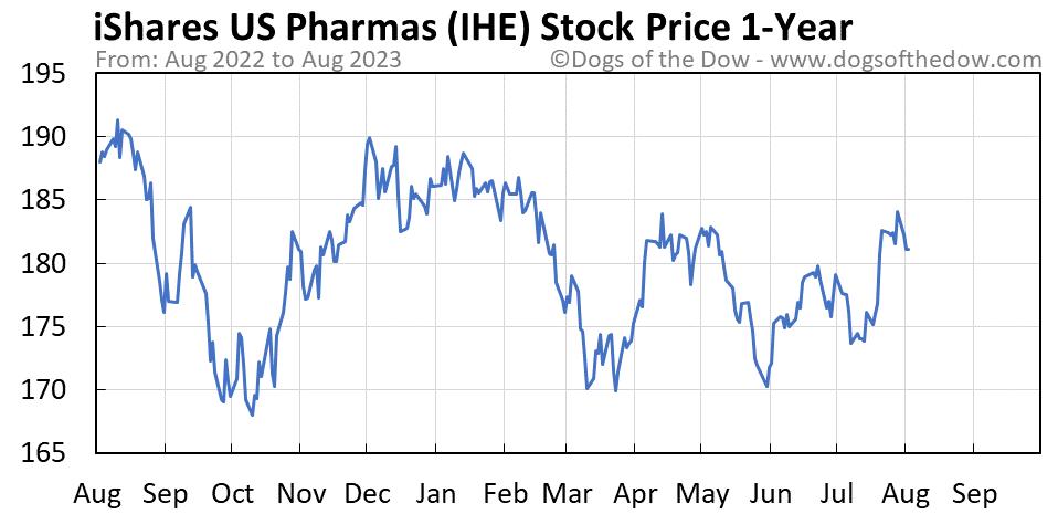 IHE 1-year stock price chart