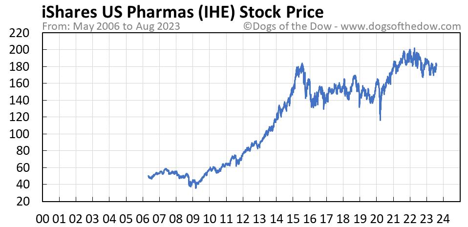 IHE stock price chart