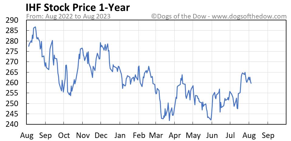 IHF 1-year stock price chart