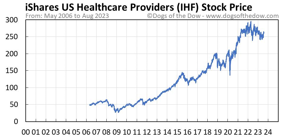 IHF stock price chart