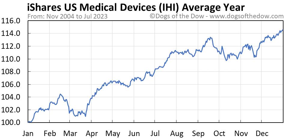 IHI average year chart