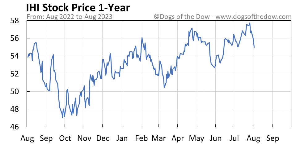 IHI 1-year stock price chart
