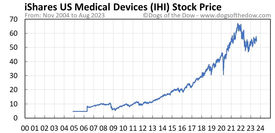 IHI stock price chart