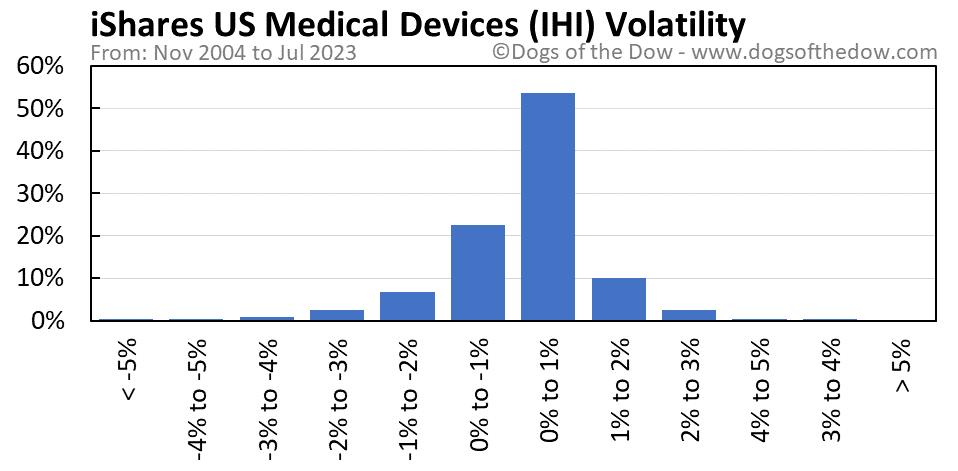 IHI volatility chart