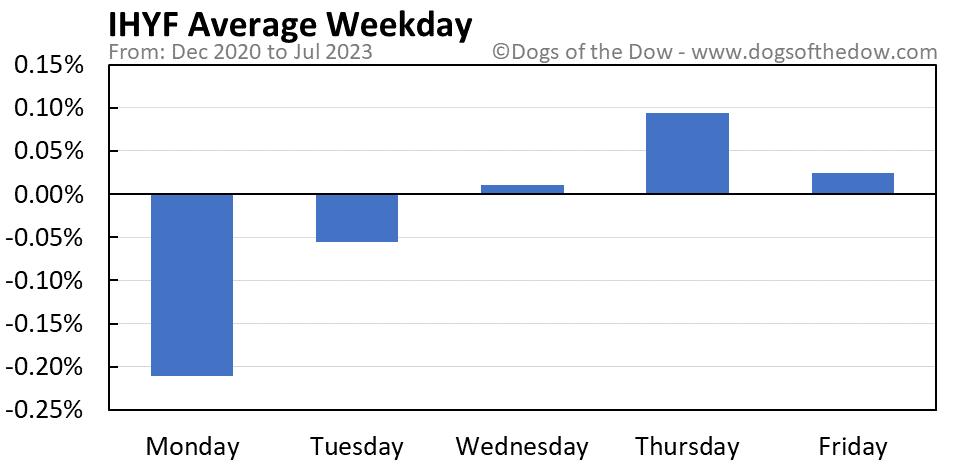 IHYF average weekday chart
