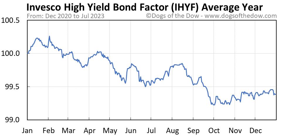 IHYF average year chart