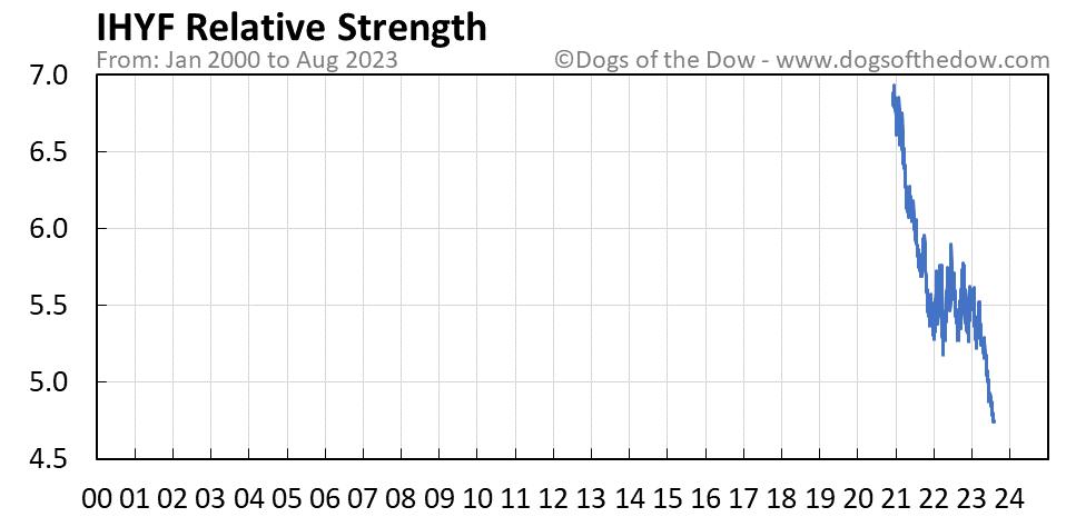 IHYF relative strength chart