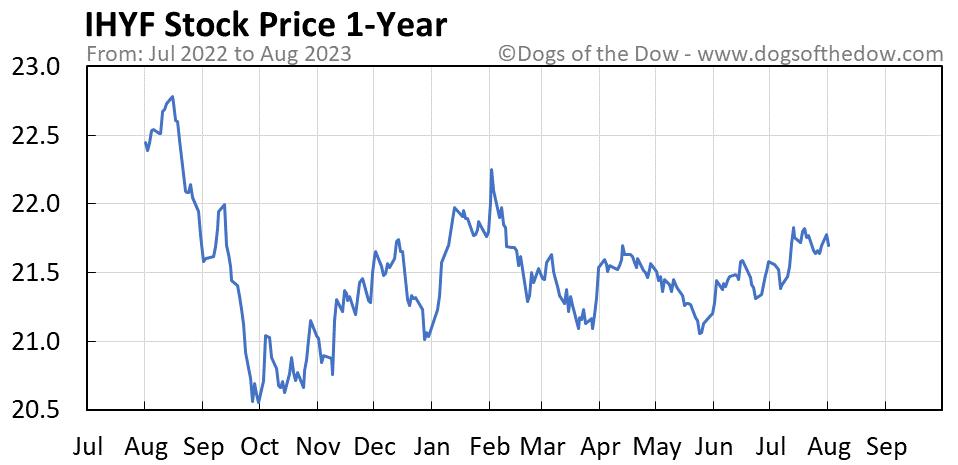 IHYF 1-year stock price chart