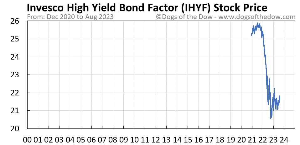 IHYF stock price chart