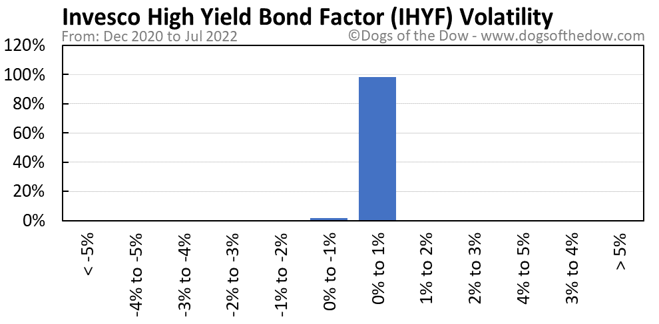 IHYF volatility chart