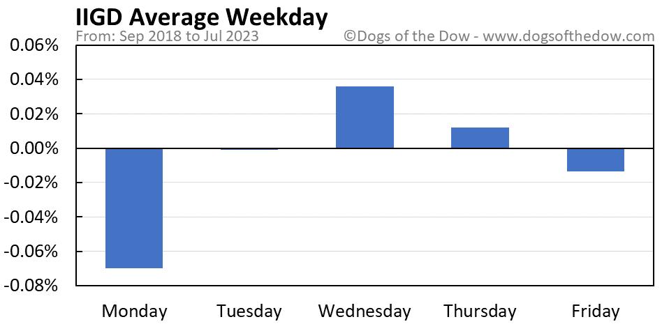 IIGD average weekday chart